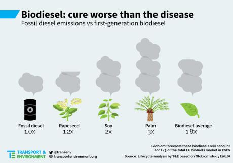 Biodisel er skadeligt