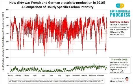 CO2 Tyskland og Frankrig - Kopi