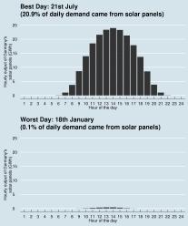 Tysk solkraft variation