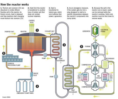 Thorium Reaktor - Flydende salt