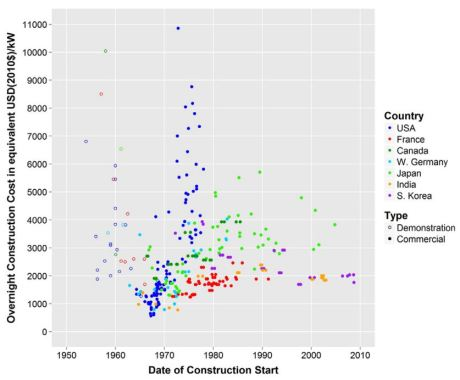 nuclear-costs-against-date-of-construction-start