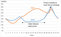 Solenergi USA påvirker priser