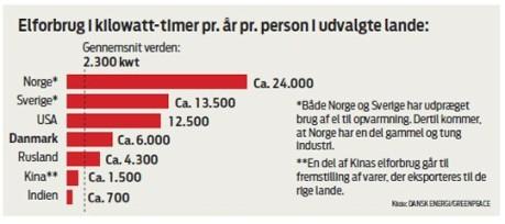 kWh per person