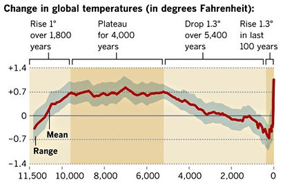Global temperatur