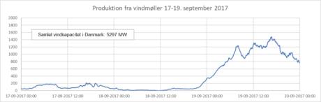 Nul vindkraft - næsten