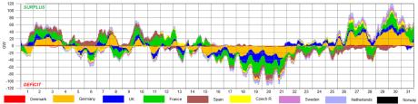 Wind -- To uger med lav